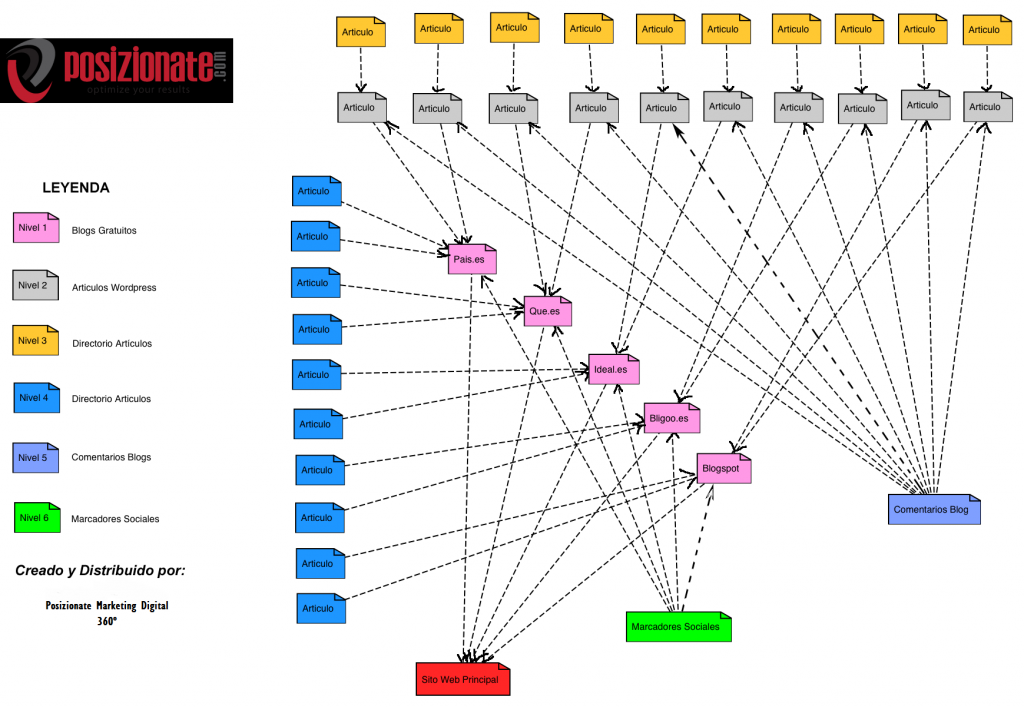 estrategia_linkbuilding_tiendas_online