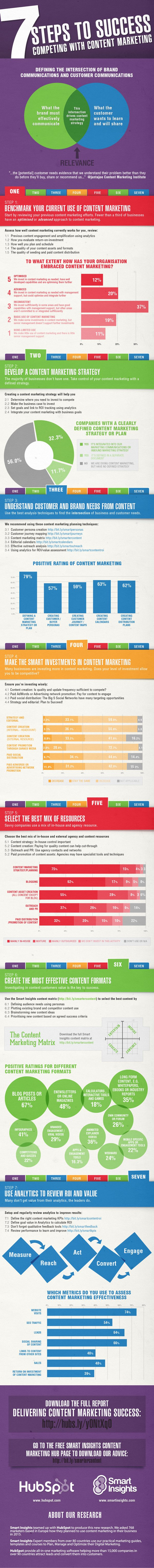 7 pasos para tener éxito en tu estrategia de contenidos