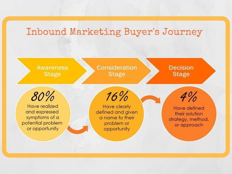 Inbound Marketing Buyer's Journey.jpg